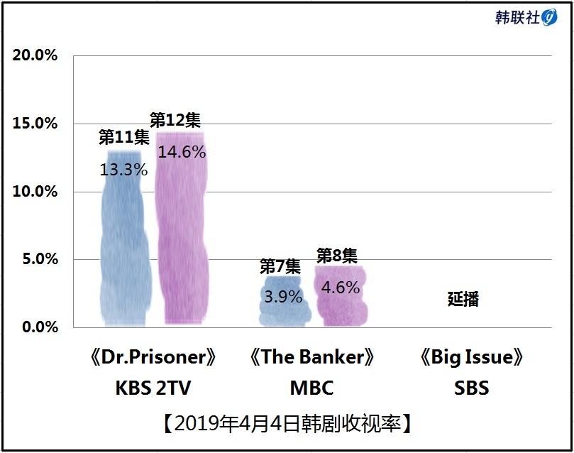 2019年4月4日韩剧收视率