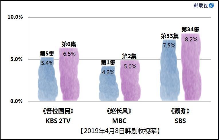 2019年4月8日韩剧收视率