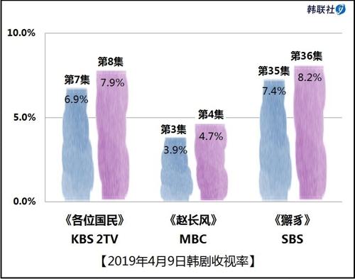 2019年4月9日韩剧收视率