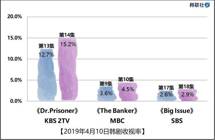 2019年4月10日韩剧收视率