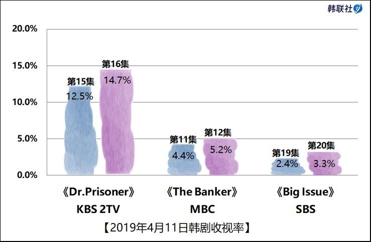 2019年4月11日韩剧收视率