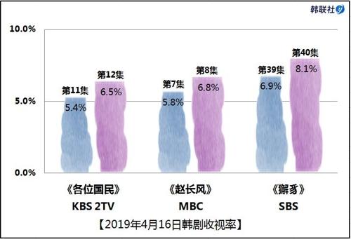 2019年4月16日韩剧收视率