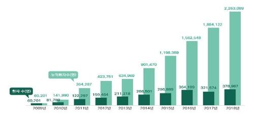 外籍患者人数增势图(保健福祉部供图)