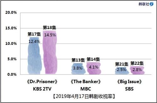 2019年4月17日韩剧收视率