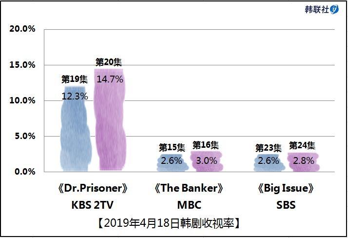 2019年4月18日韩剧收视率