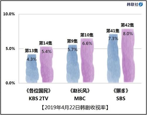 2019年4月22日韩剧收视率