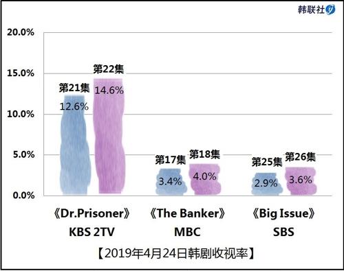 2019年4月24日韩剧收视率