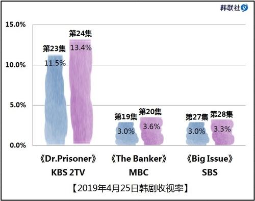 2019年4月25日韩剧收视率