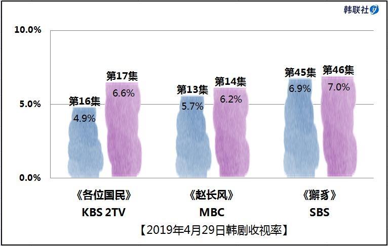 2019年4月29日韩剧收视率
