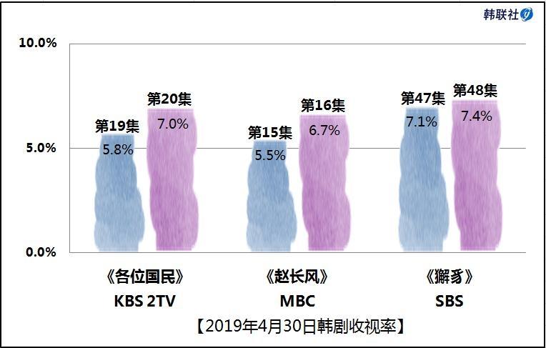 2019年4月30日韩剧收视率