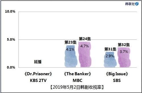 2019年5月2日韩剧收视率