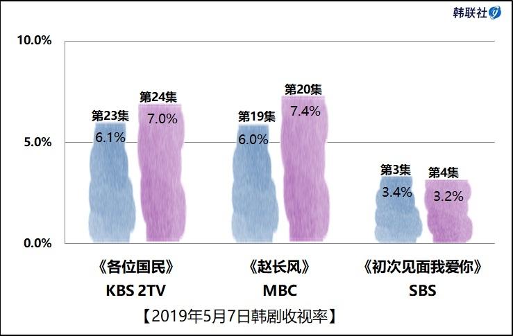 2019年5月7日韩剧收视率