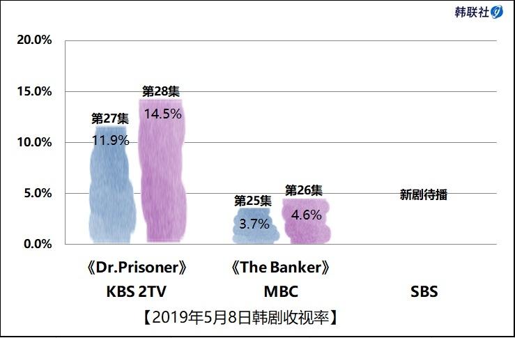 2019年5月8日韩剧收视率