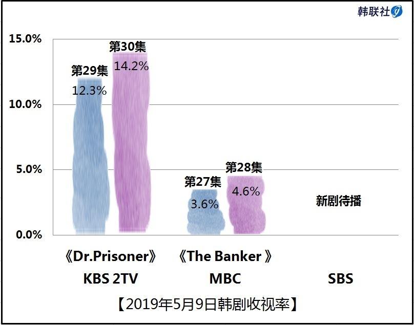 2019年5月9日韩剧收视率