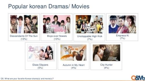 调查:越南掀韩流热潮 八成受访者对韩有好感