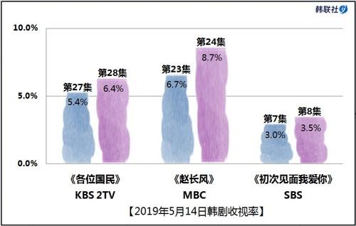 2019年5月14日韩剧收视率