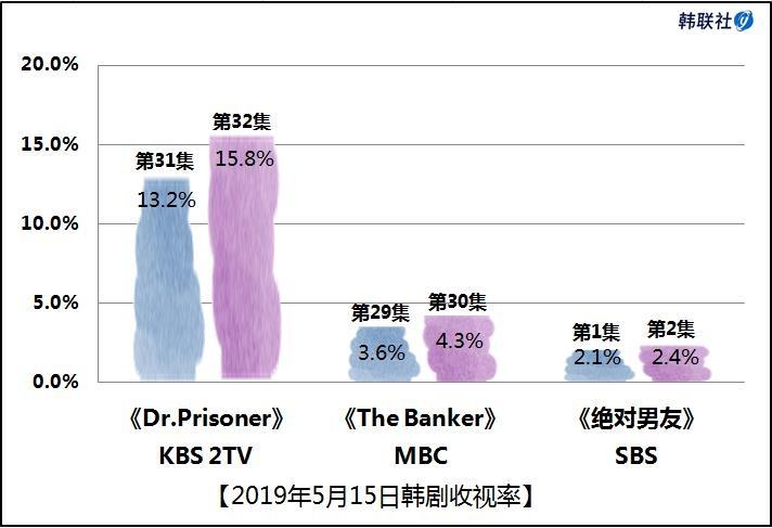 2019年5月15日韩剧收视率