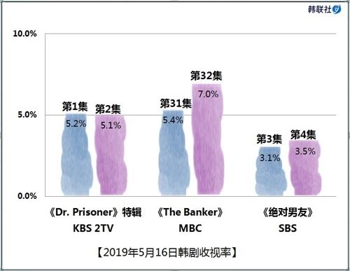2019年5月16日韩剧收视率