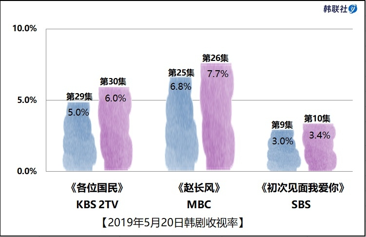 2019年5月20日韩剧收视率