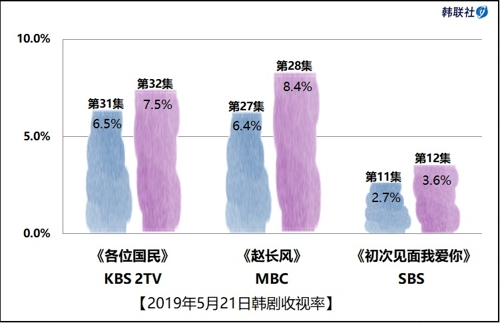 2019年5月21日韩剧收视率