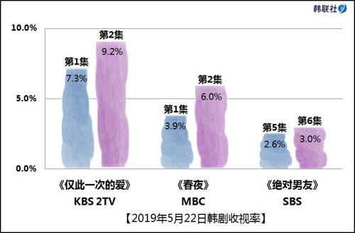 2019年5月22日韩剧收视率