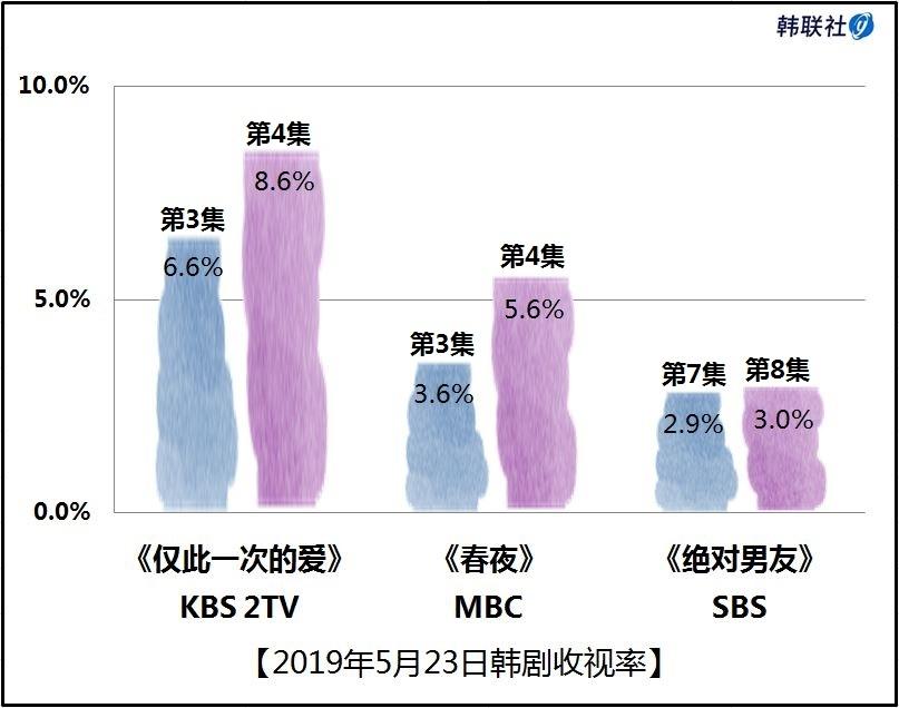 2019年5月23日韩剧收视率