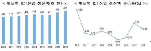 韩国去年ICT生产额近3万亿创新高