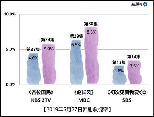 2019年5月27日韩剧收视率
