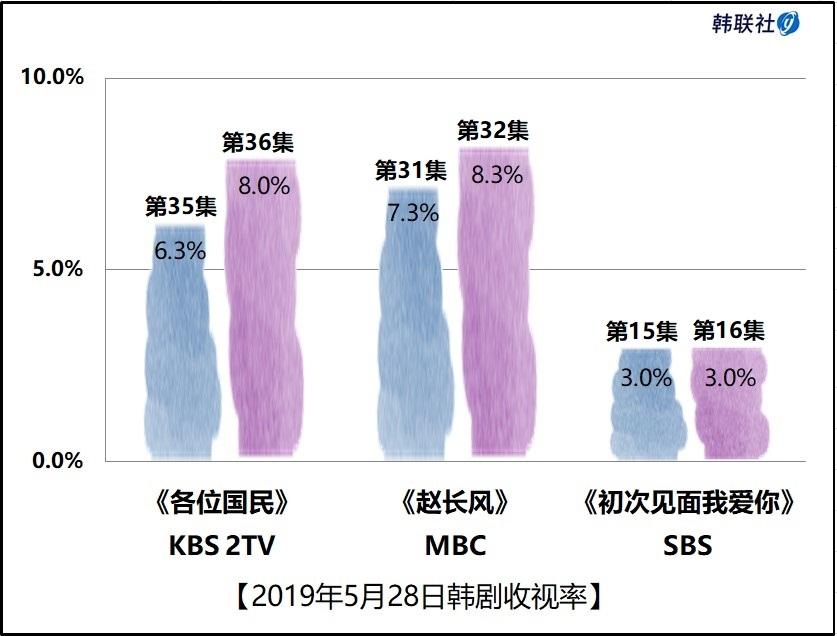 2019年5月28日韩剧收视率