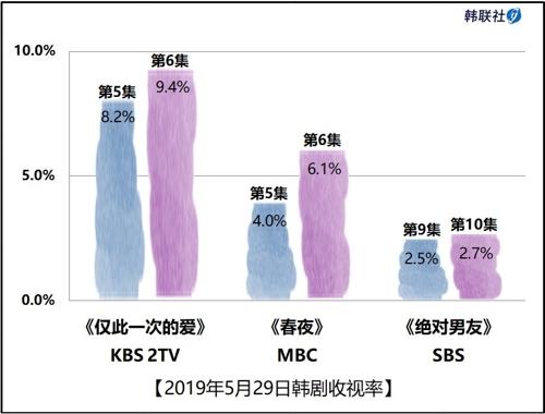 2019年5月29日韩剧收视率