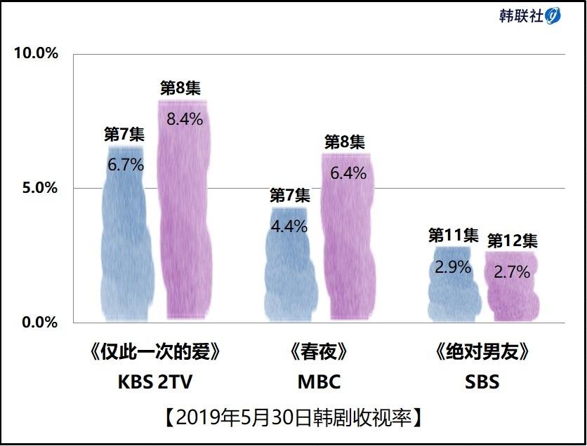 2019年5月30日韩剧收视率