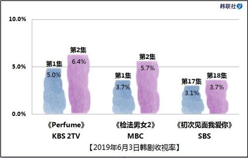 2019年6月3日韩剧收视率