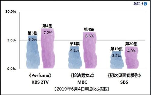 2019年6月4日韩剧收视率