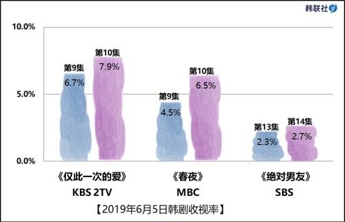 2019年6月5日韩剧收视率