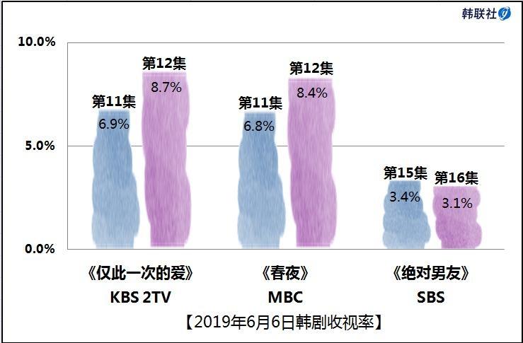 2019年6月6日韩剧收视率