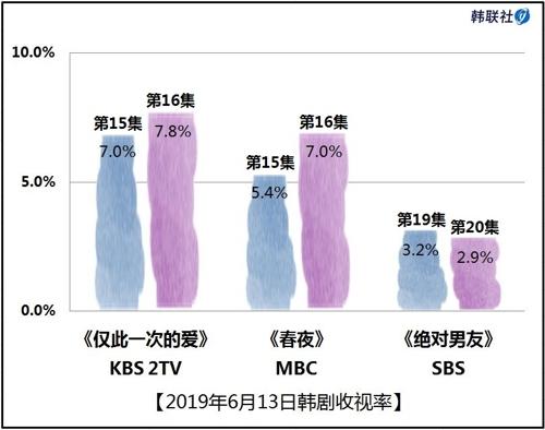 2019年6月13日韩剧收视率