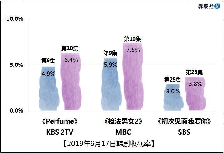 2019年6月17日韩剧收视率