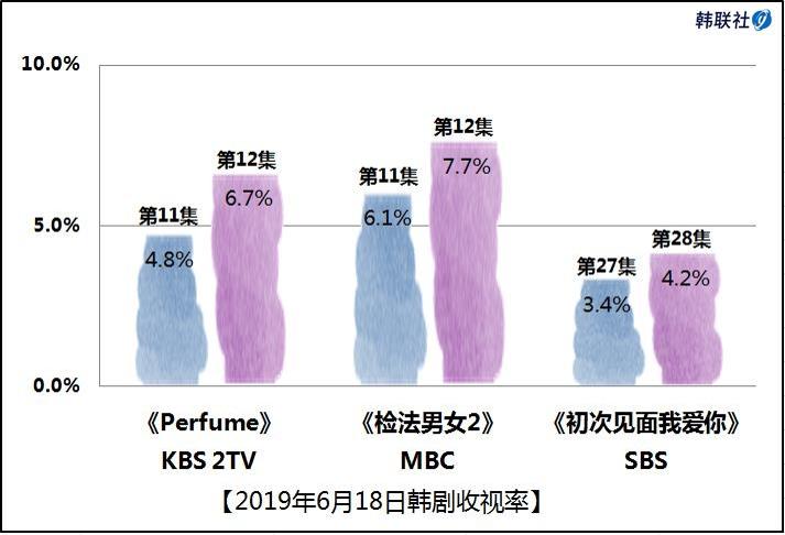 2019年6月18日韩剧收视率