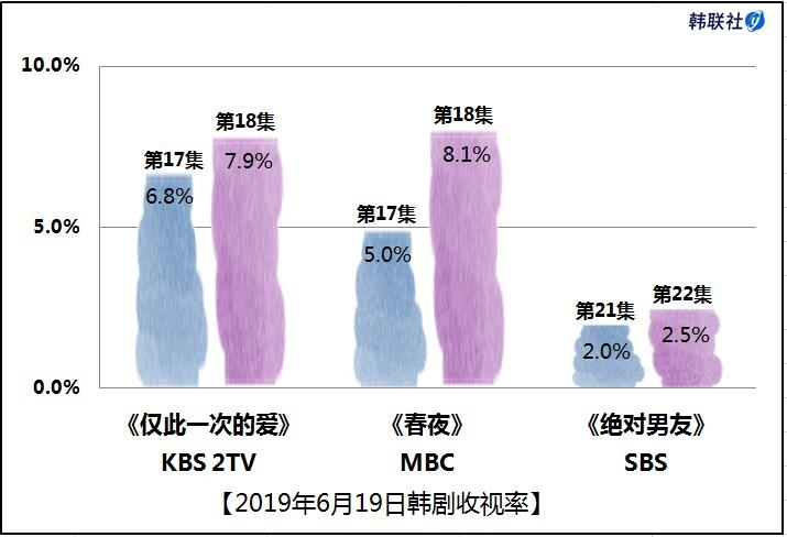 2019年6月19日韩剧收视率