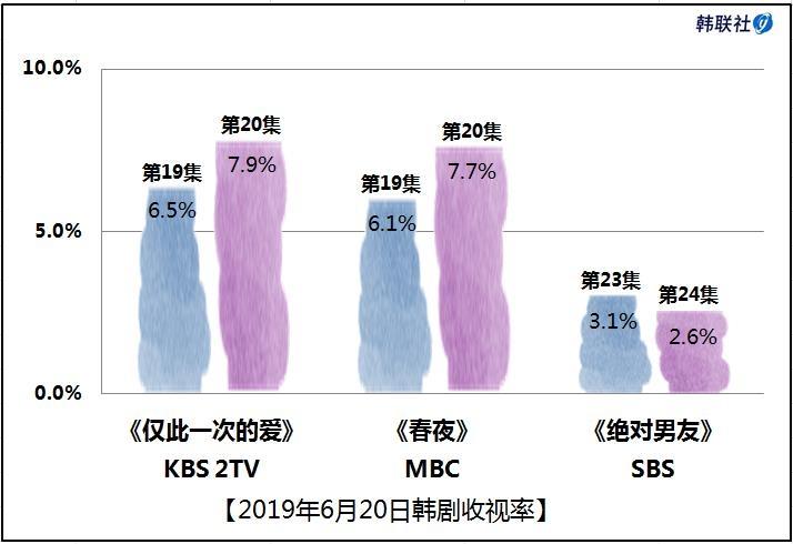 2019年6月20日韩剧收视率