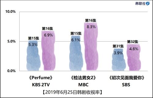 2019年6月25日韩剧收视率