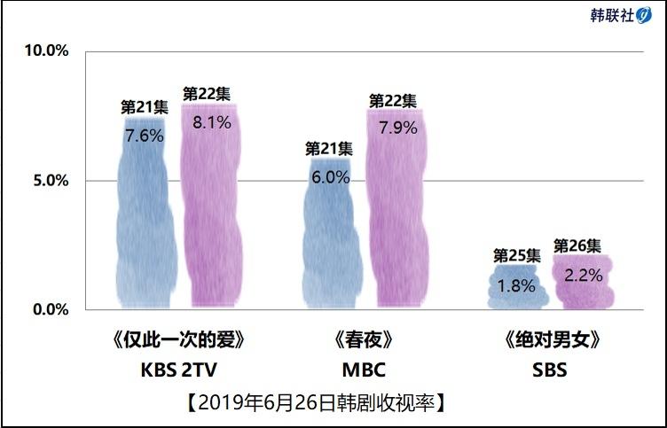 2019年6月26日韩剧收视率