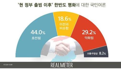 民调:四成韩国人认为文在寅执政后半岛局势好转
