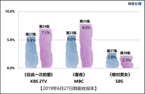 2019年6月27日韩剧收视率