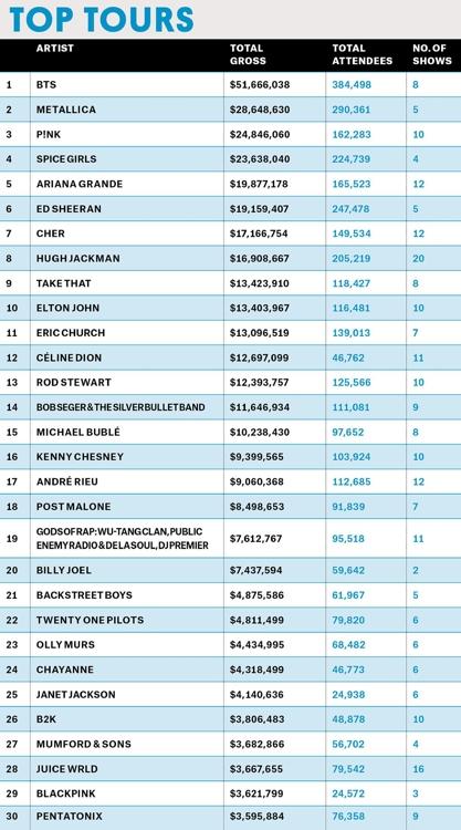资料图片:公告牌演唱会票房排行榜 美国公告牌官网截图(图片严禁转载复制)