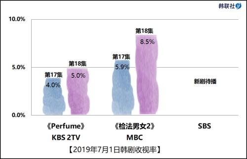 2019年7月1日韩剧收视率