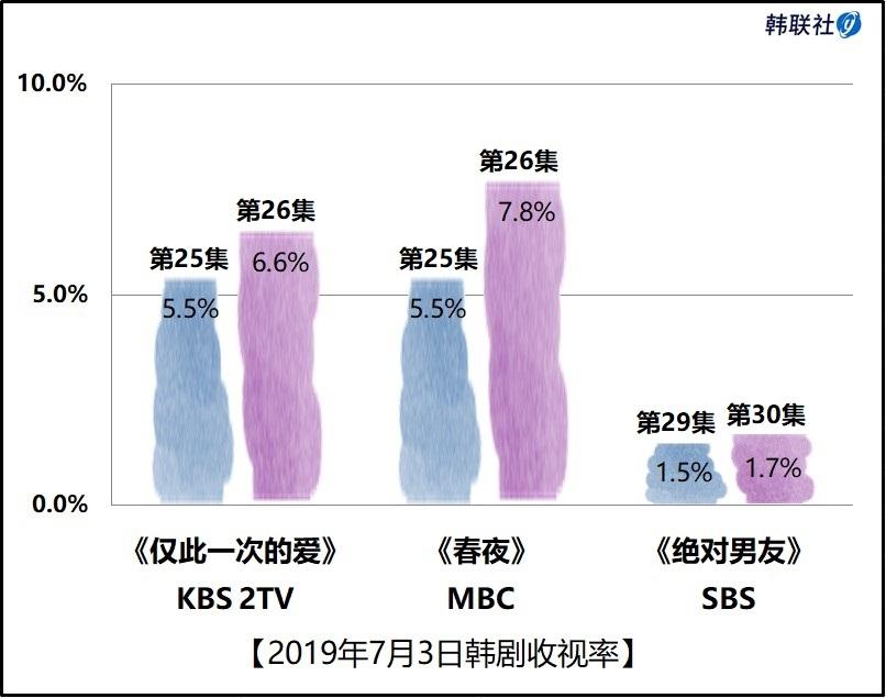 2019年7月3日韩剧收视率