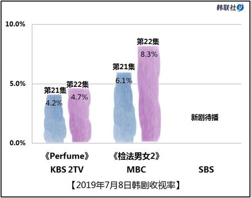 2019年7月8日韩剧收视率