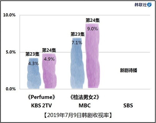 2019年7月9日韩剧收视率