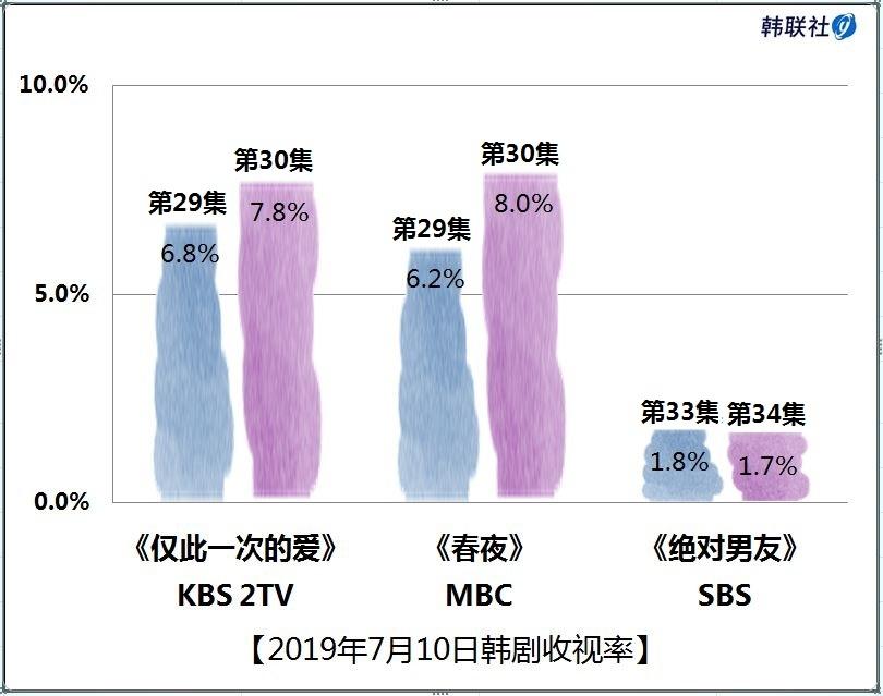 2019年7月10日韩剧收视率